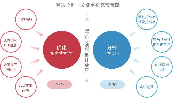 整站营销,一项极具开发潜力的市场渠道